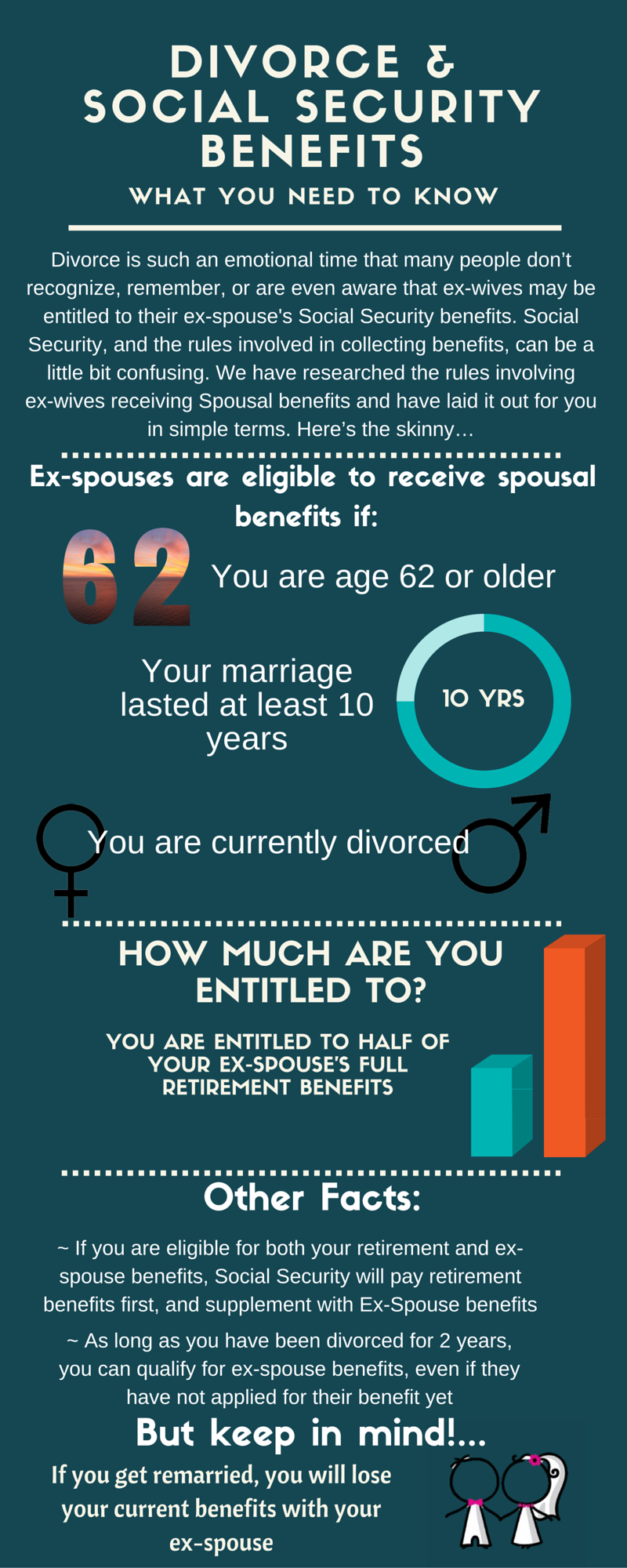 Divorce-Social-Security-Benefits