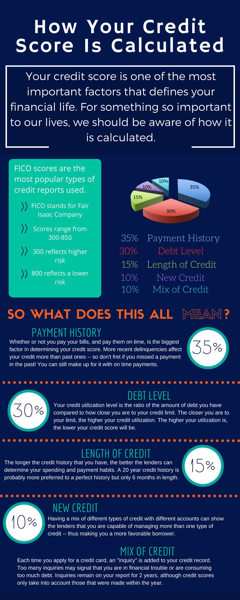 What does your credit score mean